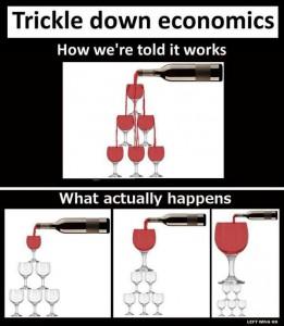 trickledowneconomics